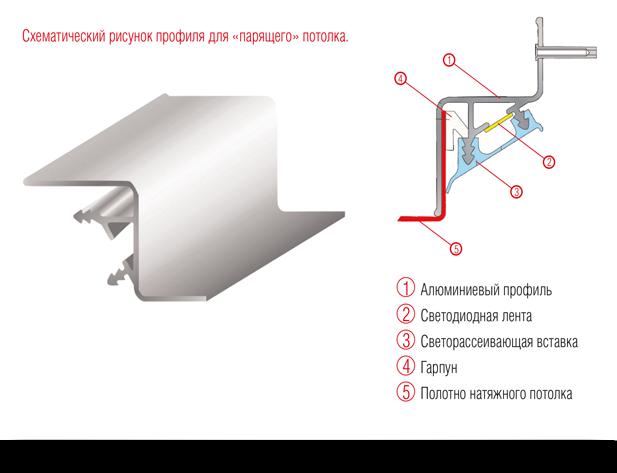 "Натяжные потолки от компании ""New Potolok"" Profil_dlya_paryaschego_potolka"